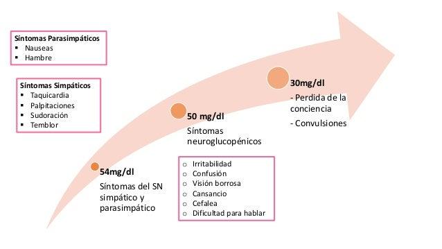 Complicaciones agudas Diabetes: Hipoglucemia y coma