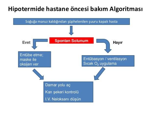 Hipotermide hastane öncesi bakım Algoritması Soğuğa maruz kaldığından şüphelenilen şuuru kapalı hasta Spontan Solunum Entü...