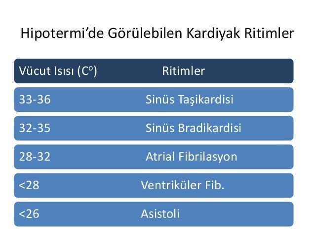 Hipotermi'de Görülebilen Kardiyak Ritimler Vücut Isısı (Co) Ritimler 33-36 Sinüs Taşikardisi 32-35 Sinüs Bradikardisi 28-3...