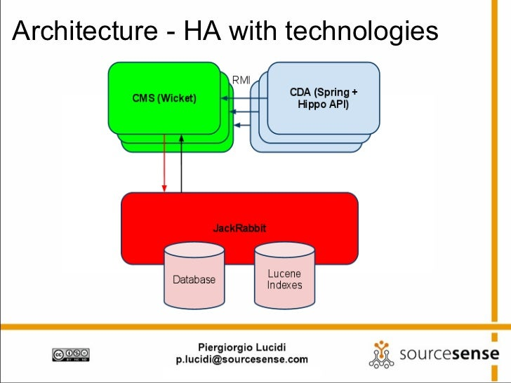 Architecture - HA with technologies