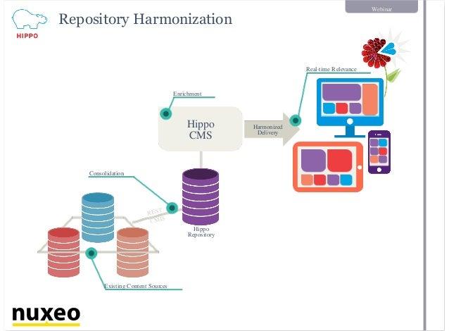 Webinar Repository Harmonization Existing Content Sources Hippo Repository Hippo CMS Enrichment REST CMIS Harmonized Deliv...