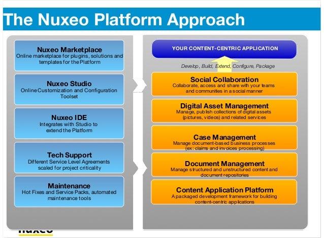 The Nuxeo Platform Approach Nuxeo Platform 100% Open Source Content Management Platform Content Application Platform A pac...