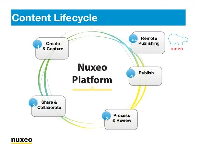 Create & Capture1 Share & Collaborate2 Process & Review3 Publish 4 Remote Publishing 4bis Content Lifecycle Nuxeo Platform