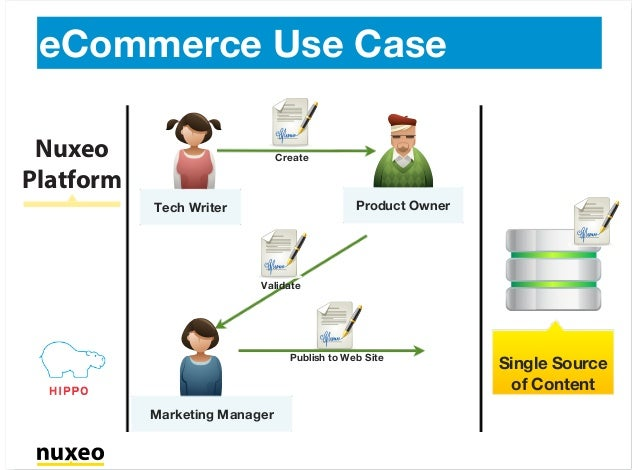 eCommerce Use Case Tech Writer Product Owner Create Validate Marketing Manager Publish to Web Site Nuxeo Platform Single S...