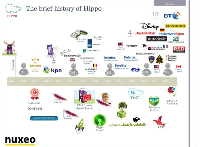 Webinar The brief history of HippoFounded CASTA CMS 1 20 40 80 CMS 6 under Apache License Cocoon Committer Slide Committer...