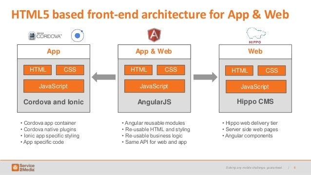 App and web with hippo cms and angularjs for Angularjs 2 architecture