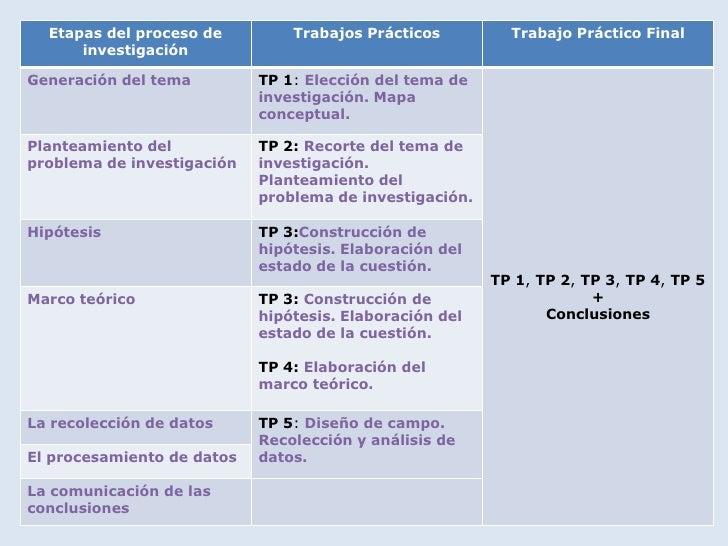 Etapas del proceso de         Trabajos Prácticos         Trabajo Práctico Final      investigaciónGeneración del tema     ...