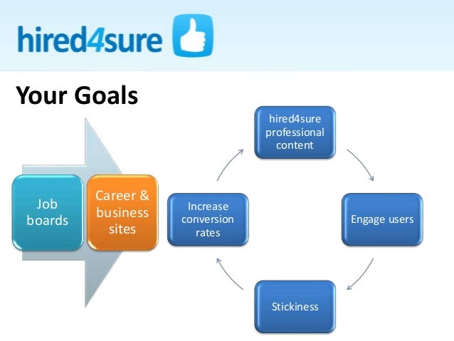 Your Goals hired4sure professional content Engage users Stickiness Increase conversion rates Job boards Career & business ...