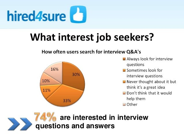 What interest job seekers? are interested in interview questions and answers