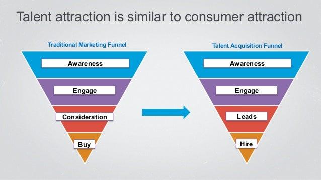 Disrupt talent marketing