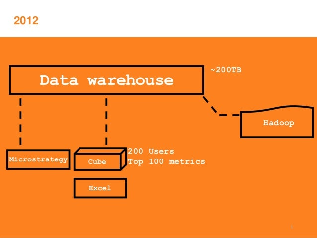 How The Home Depot Creates Simplicity On The Other Side Of Complexity