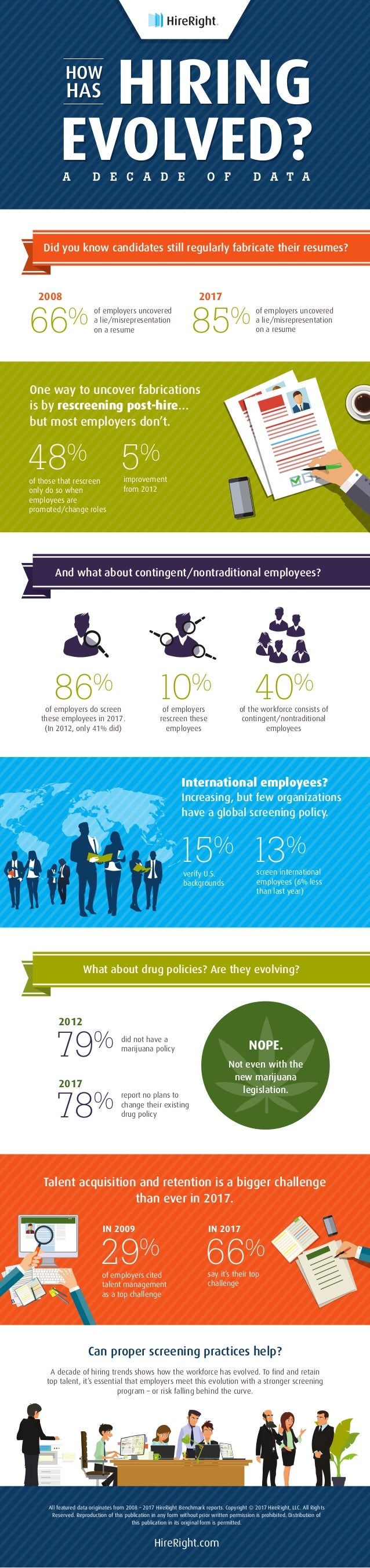 HIRING EVOLVED? HOW of those that rescreen only do so when employees are promoted/change roles 48% improvement from 2012 5...
