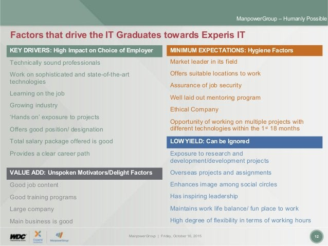 ManpowerGroup | Friday, October 16, 2015 12 ManpowerGroup – Humanly Possible Factors that drive the IT Graduates towards E...