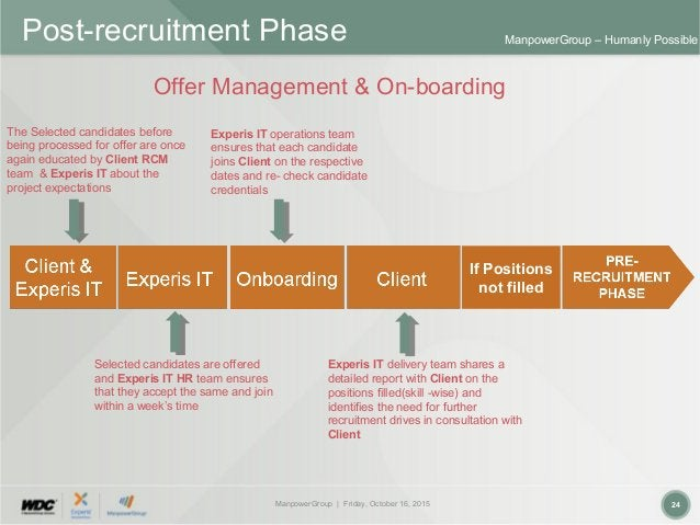 ManpowerGroup | Friday, October 16, 2015 24 ManpowerGroup – Humanly Possible The Selected candidates before being processe...