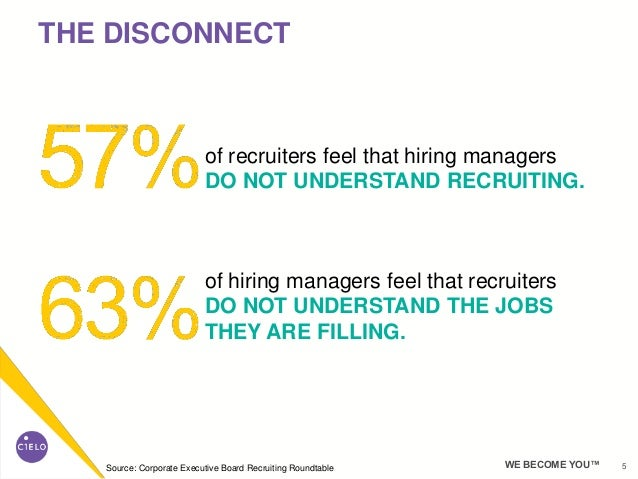 5WE BECOME YOU™ of recruiters feel that hiring managers DO NOT UNDERSTAND RECRUITING. of hiring managers feel that recruit...