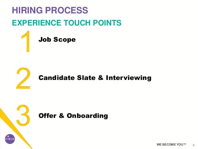 6WE BECOME YOU™ Job Scope Candidate Slate & Interviewing Offer & Onboarding HIRING PROCESS EXPERIENCE TOUCH POINTS