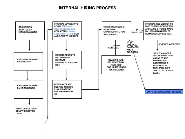 flow chart of hiring: Hiring process flow chart