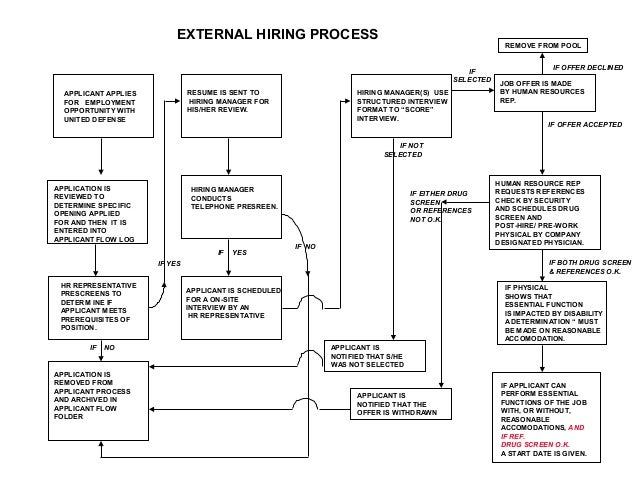 Hiring process flow chart