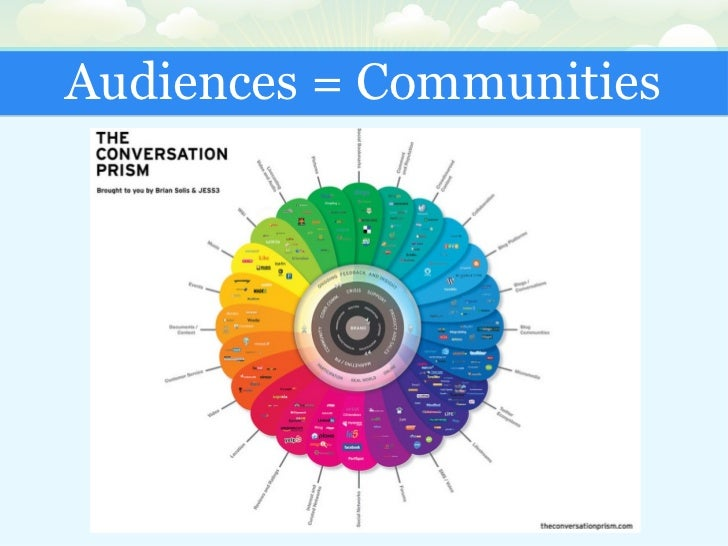 Audiences = Communities