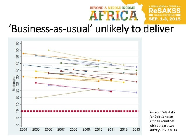 'Business-as-usual' unlikely to deliver Source: DHS data for Sub-Saharan African countries with at least two surveys in 20...