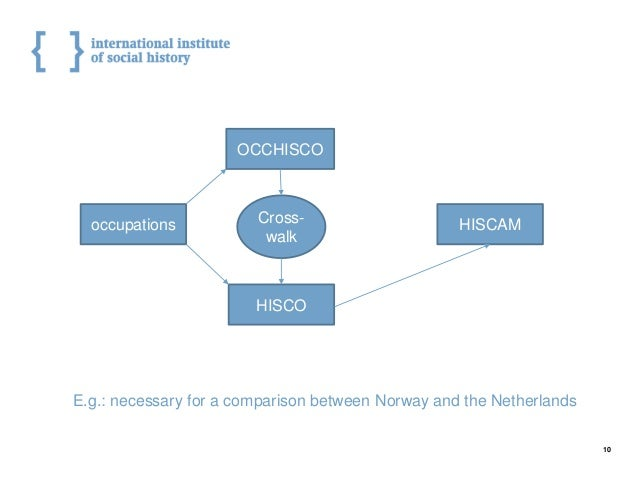 10 occupations OCCHISCO HISCO HISCAMCross- walk E.g.: necessary for a comparison between Norway and the Netherlands