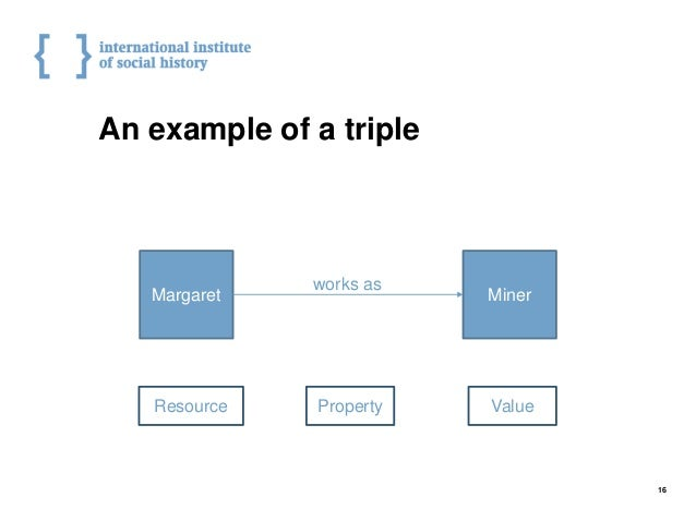 An example of a triple 16 Margaret Miner works as PropertyResource Value