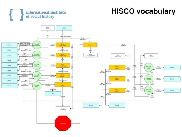 21 HISCO vocabulary