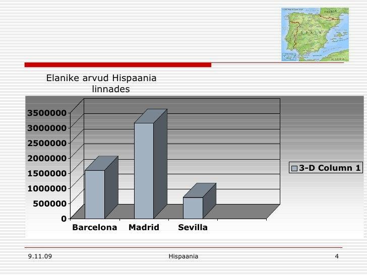 <ul><li>Elanike arvud Hispaania linnades </li></ul>