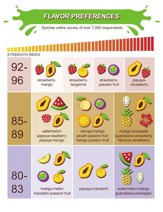 FLAVOR PREFERENCESFLAVOR PREFERENCES strawberry- mango strawberry- tangerine strawberry- passion fruit papaya- strawberry ...