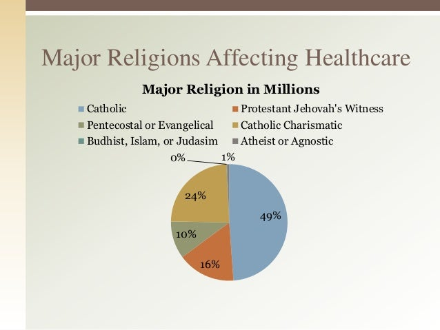 The Role of Religion in Providing Culturally Responsive Care