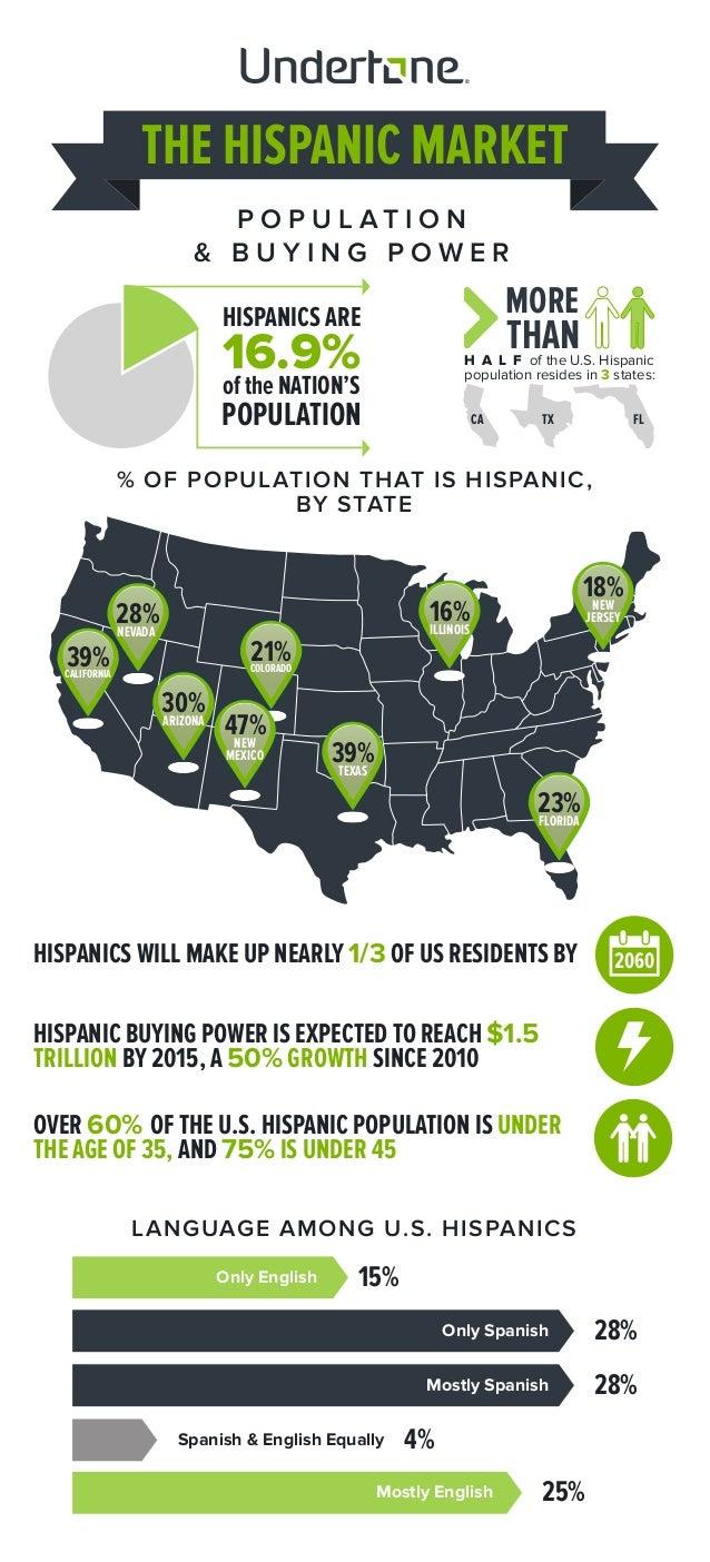 THE HISPANIC MARKET P O P U L A T I O N & B U Y I N G P O W E R 39%TEXAS 16%ILLINOIS 18%NEW JERSEY 23%FLORIDA 30%ARIZONA 3...
