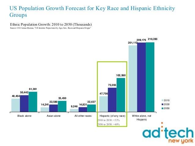 Hispanic mobile and social networking for ad tech 11410 Slide 3