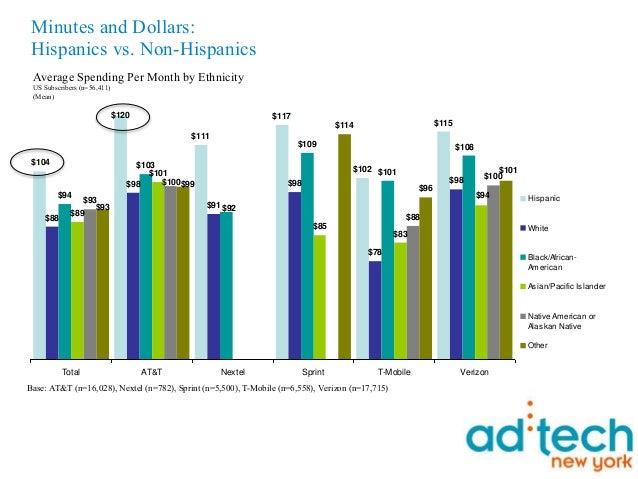 Hispanic mobile and social networking for ad tech 11410 Slide 4
