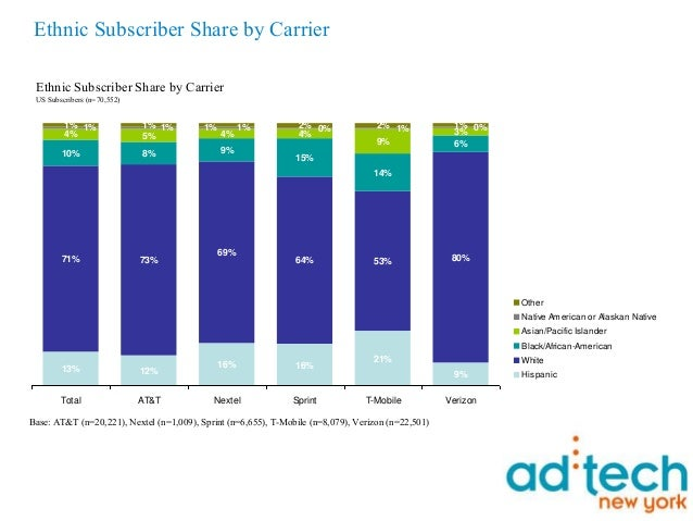 Page 5 Ethnic Subscriber Share by Carrier Ethnic Subscriber Share by Carrier US Subscribers (n=70,552) Base: AT&T (n=20,22...