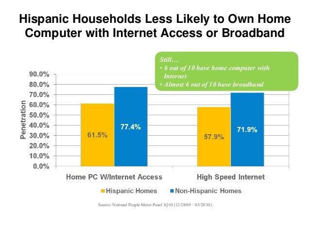 Hispanic mobile and social networking for ad tech 11410 Slide 6