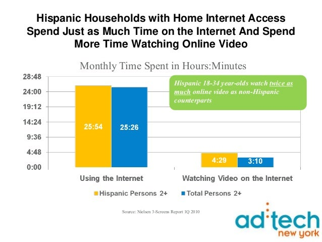 Hispanic mobile and social networking for ad tech 11410 Slide 7