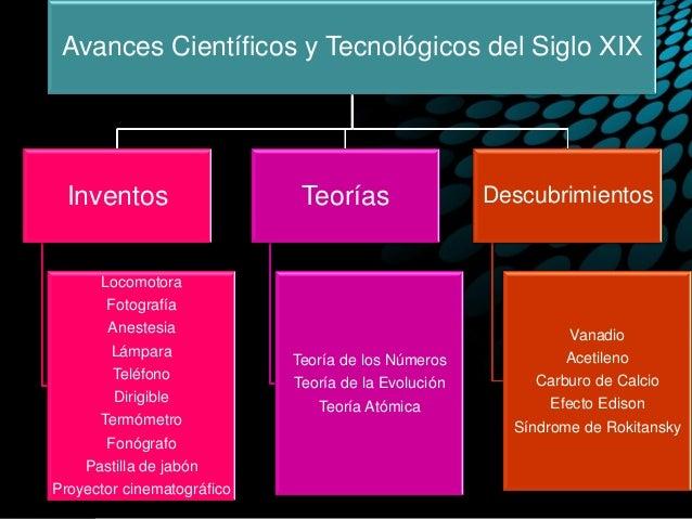 Hist Univ Inventos Siglo Xix