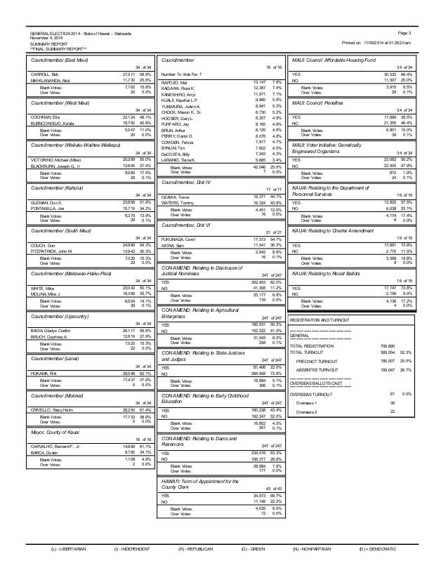 Hawaii General Election 2014: Final Results