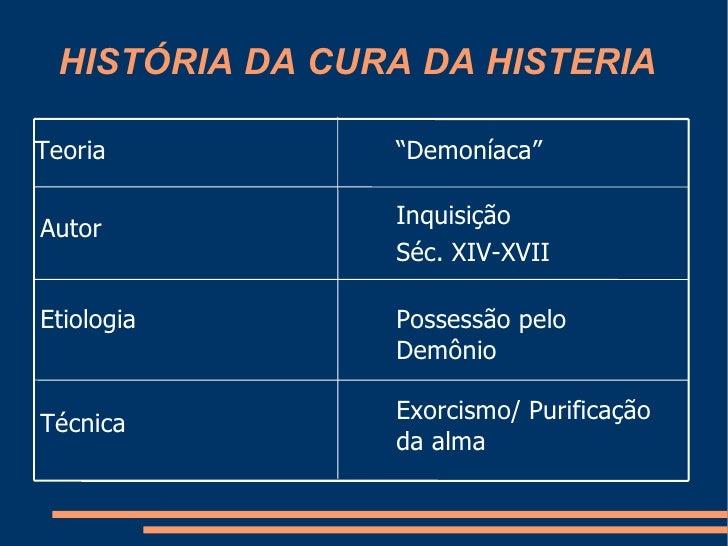 HISTÓRIA DA CURA DA HISTERIA Exorcismo/ Purificação da alma Técnica Possessão pelo Demônio Etiologia Inquisição  Séc. XIV-...