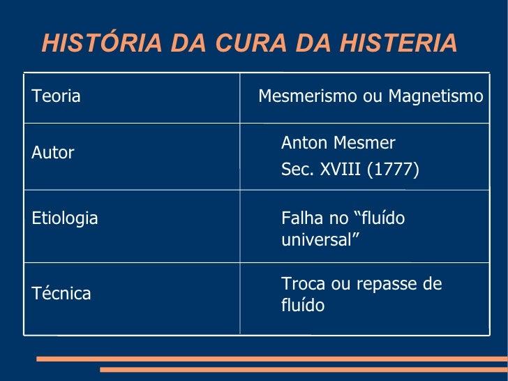 """HISTÓRIA DA CURA DA HISTERIA Troca ou repasse de fluído Técnica Falha no """"fluído universal"""" Etiologia Anton Mesmer Sec. XV..."""