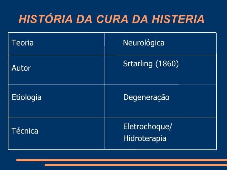 HISTÓRIA DA CURA DA HISTERIA Eletrochoque/ Hidroterapia Técnica Degeneração Etiologia Srtarling (1860)  Autor Neurológica ...