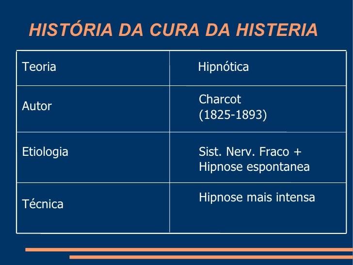 HISTÓRIA DA CURA DA HISTERIA Hipnose mais intensa Técnica Sist. Nerv. Fraco + Hipnose espontanea Etiologia Charcot (1825-1...