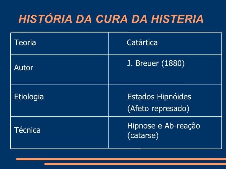 HISTÓRIA DA CURA DA HISTERIA Hipnose e Ab-reação (catarse) Técnica Estados Hipnóides (Afeto represado) Etiologia J. Breu...