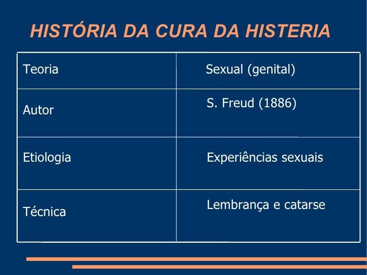 HISTÓRIA DA CURA DA HISTERIA Lembrança e catarse Técnica Experiências sexuais Etiologia S. Freud (1886)  Autor Sexual (gen...