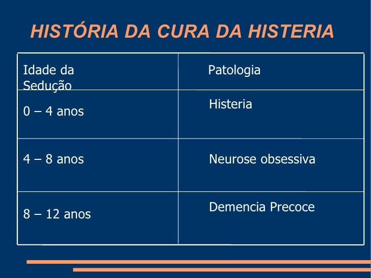 HISTÓRIA DA CURA DA HISTERIA Demencia Precoce 8 – 12 anos Neurose obsessiva 4 – 8 anos Histeria  0 – 4 anos Patologia Idad...