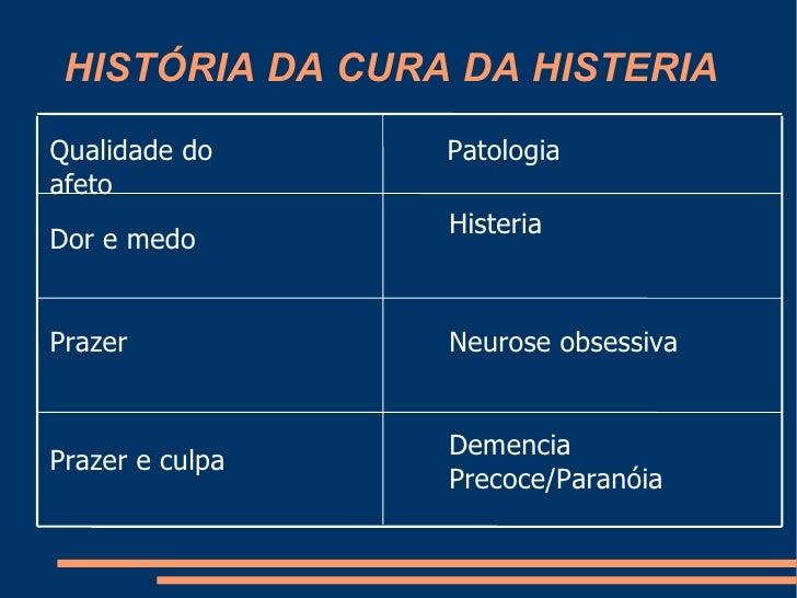 HISTÓRIA DA CURA DA HISTERIA Demencia Precoce/Paranóia Prazer e culpa Neurose obsessiva Prazer Histeria  Dor e medo Patolo...