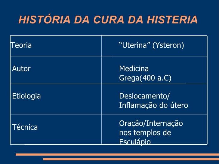 HISTÓRIA DA CURA DA HISTERIA Oração/Internação nos templos de Esculápio Técnica Deslocamento/ Inflamação do útero Etiologi...