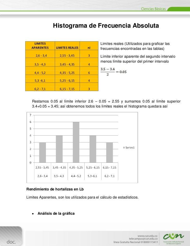 Histograma de Frecuencia Absoluta     LIMITES                                  Limites reales (Utilizados para graficar la...