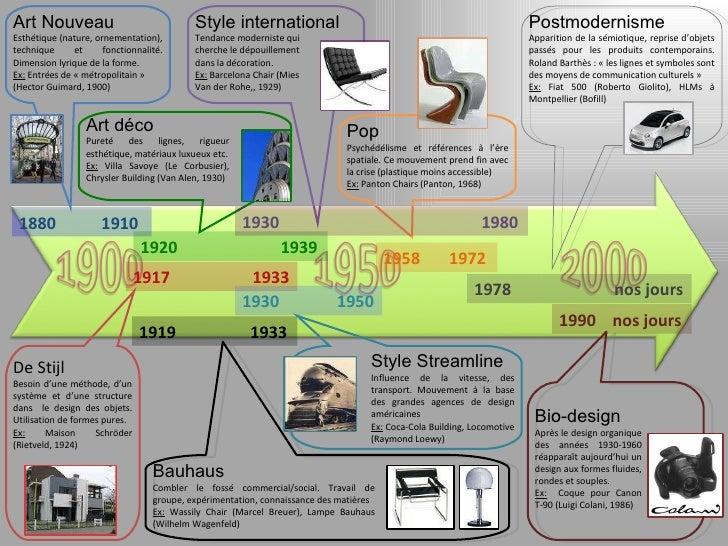 le design du xx si cle en 3 slides. Black Bedroom Furniture Sets. Home Design Ideas