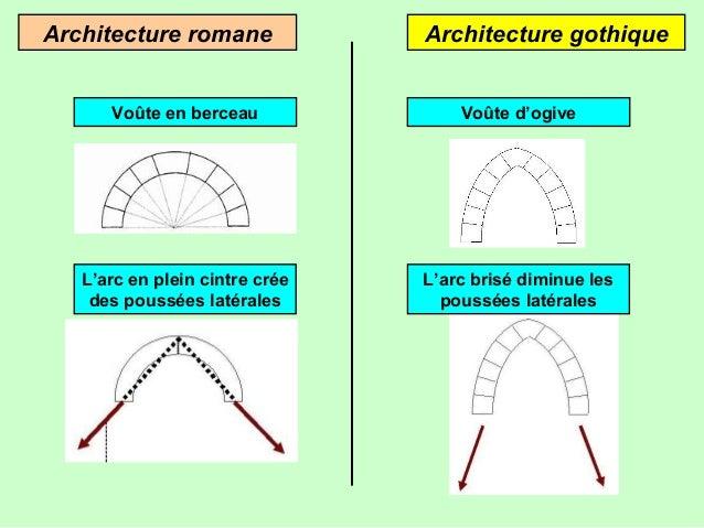 Histoire les cathedrales for Architecture romane et gothique